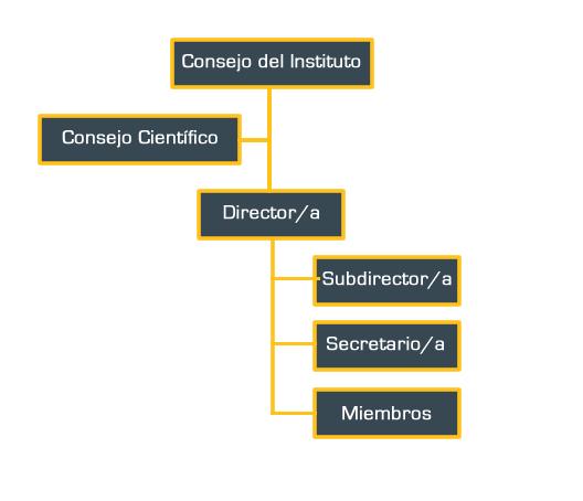 estructuraInstituto
